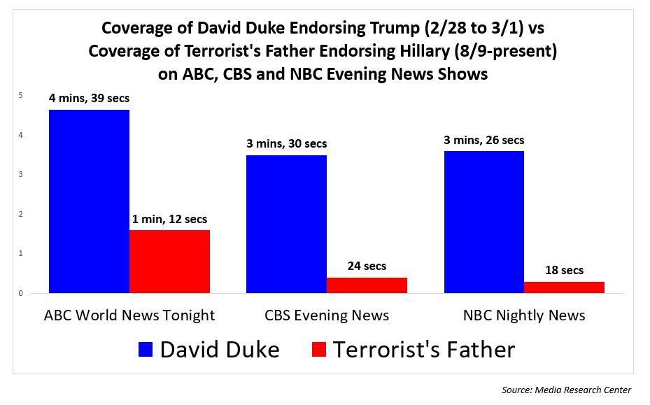 duke-endorcing-trump-vs-terroristss-father-mateen-coverage-chart