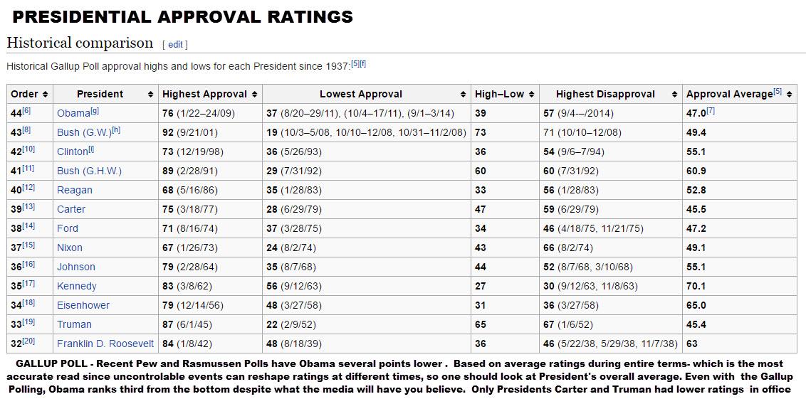 presidential-ratings