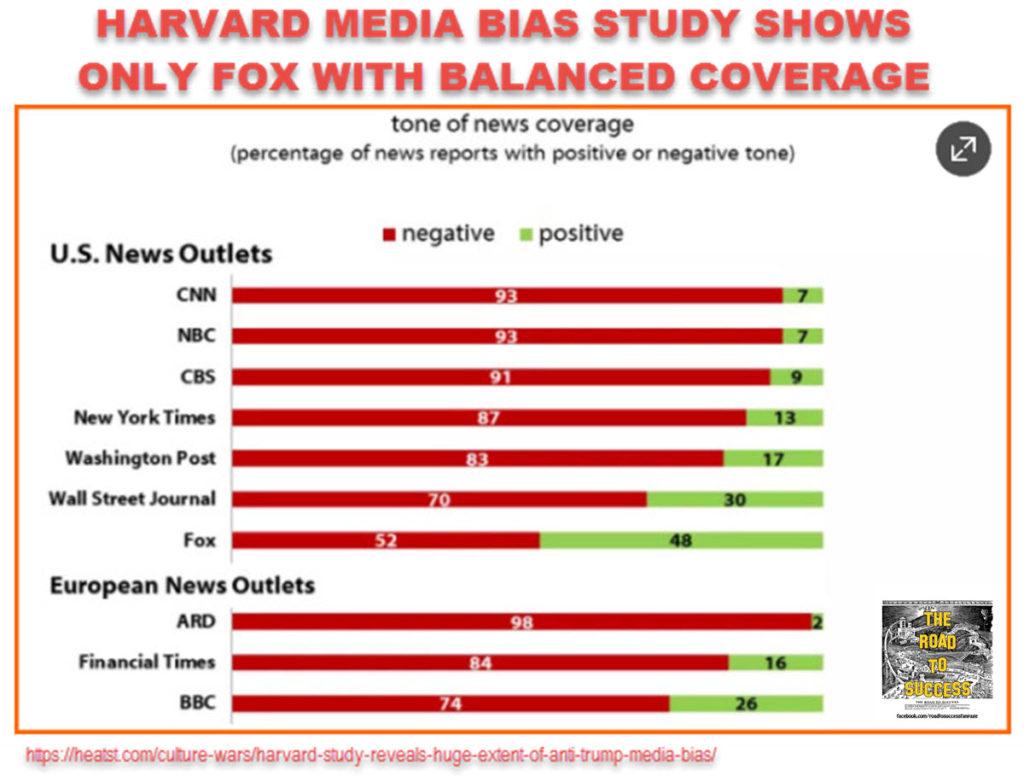 Harvard Media Bias Study