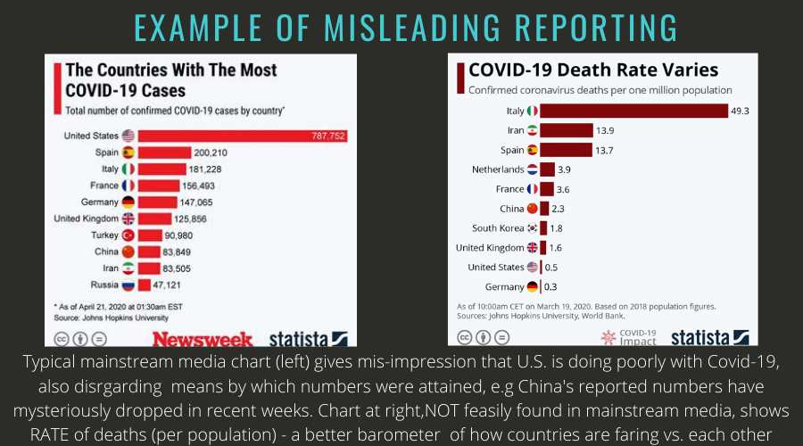 On Covid-19, Polling Inaccurate Reporting – and Why People More Likely To Share Misinformation Than Believe
