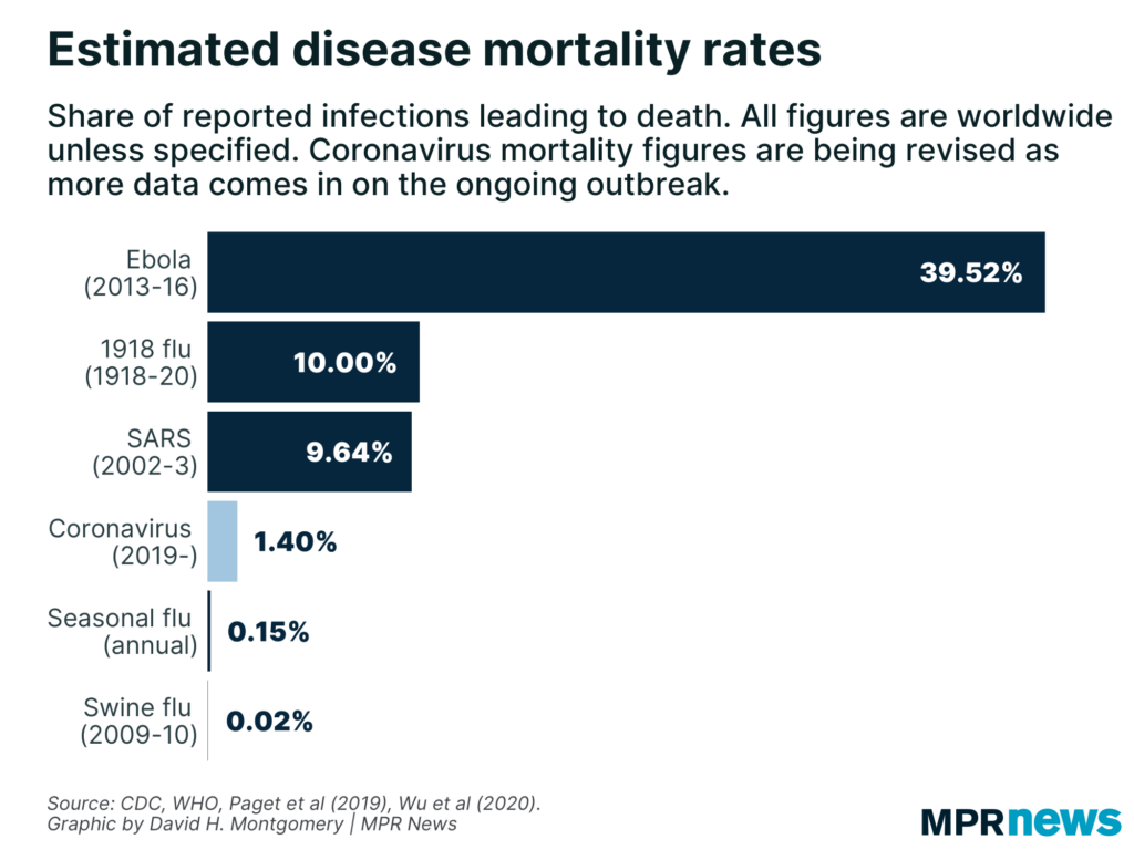 virus mortality and survival rates