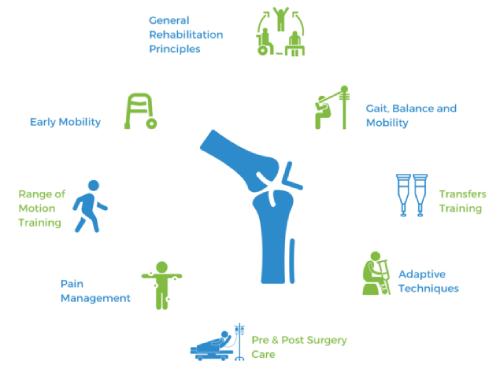 Orthopedic Rehabilitation Helps