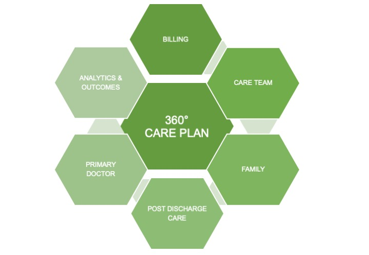 CarePlan Technology