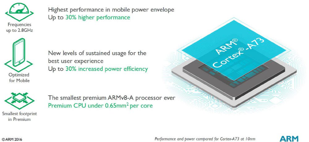 ARM Cortex a73 and ARM Mali G71