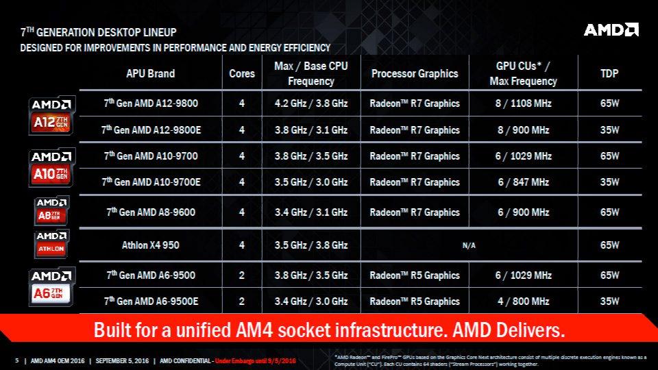 AMD-Bristol-Ridge-APU_Family-SKUs-Lineup