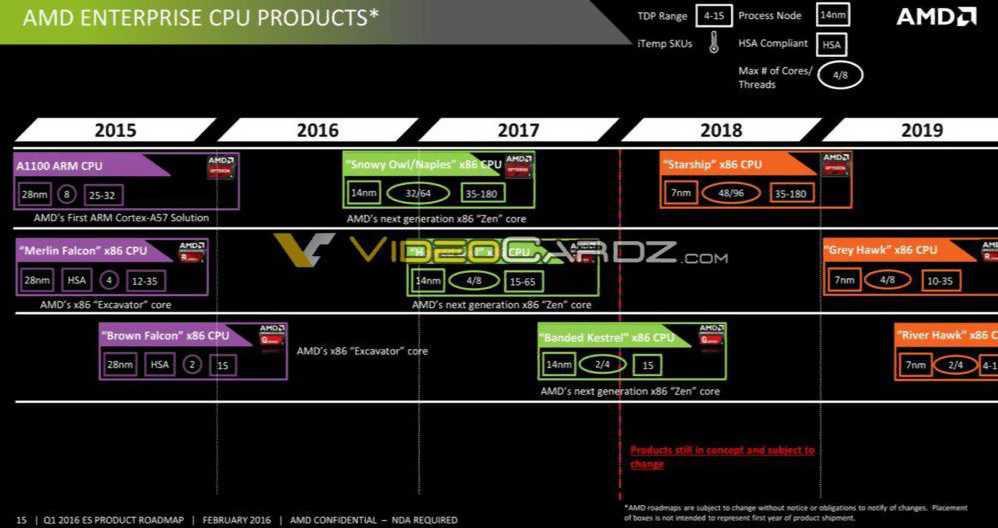 AMD-48-Core-CPU