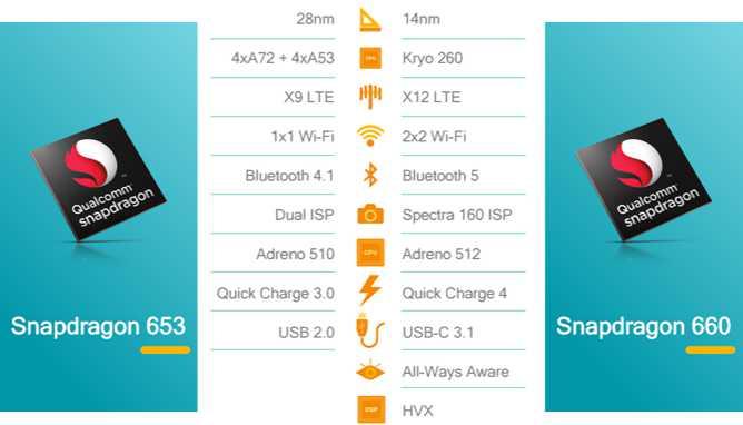 Snapdragon-660-and-630