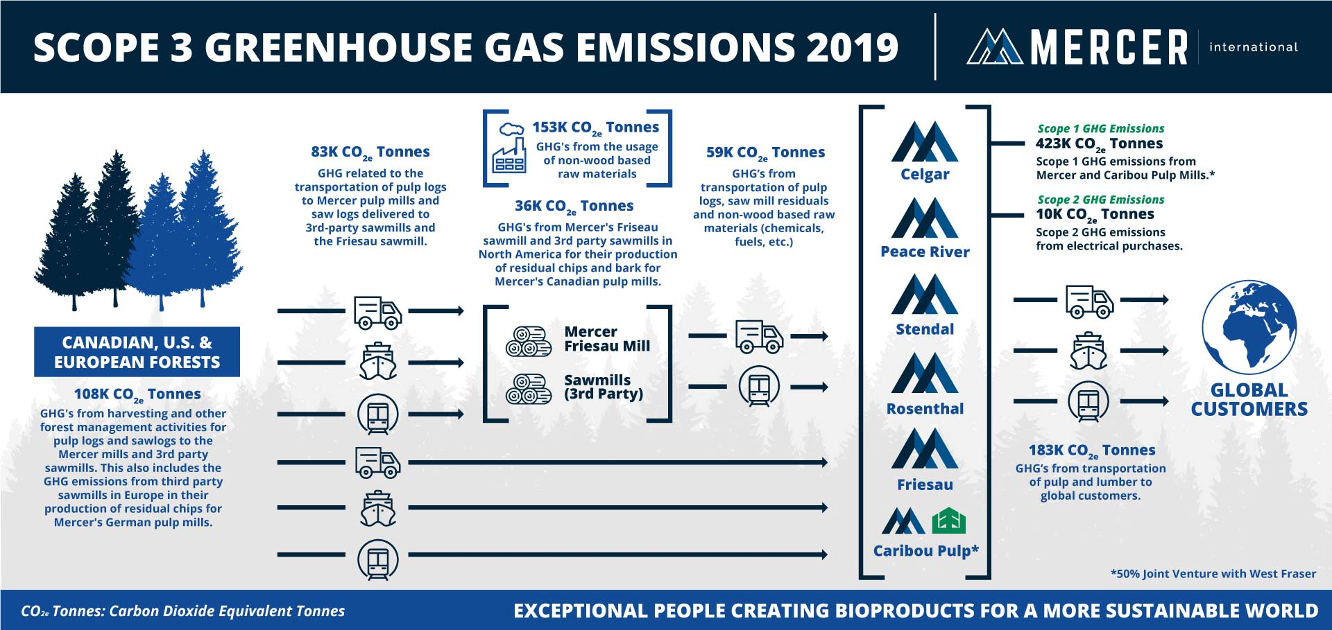 mercer-sustainability-climate-change-scope-3-greenhouse-gas-emissions chart