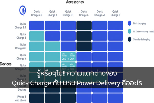 รู้หรือๆไม่!! ความแตกต่างของ Quick Charge กับ USB Power Delivery คืออะไร วงการไอที โปรแกรมใหม่ แนะนำแอพ QuickCharge USBPowerDelivery