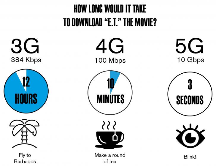 ความน่าสนใจของเทคโนโลยี 5G ที่ควรทำความเข้าใจ วงการไอที โปรแกรมใหม่ แนะนำแอพ เทคโนโลยี5G