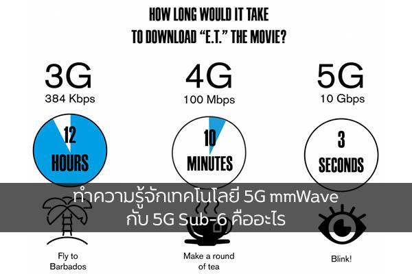 ทำความรู้จักเทคโนโลยี 5G mmWave กับ 5G Sub-6 คืออะไร วงการไอที โปรแกรมใหม่ แนะนำแอพ 5G