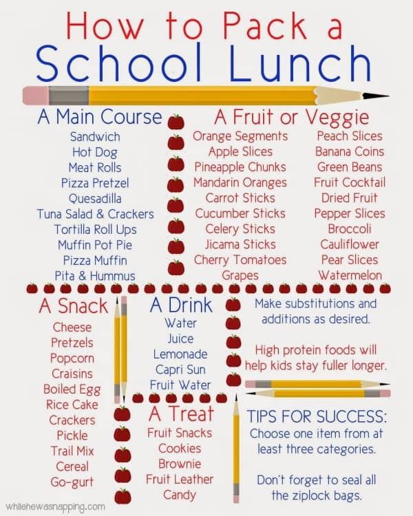 How to pack a school lunch, free printable