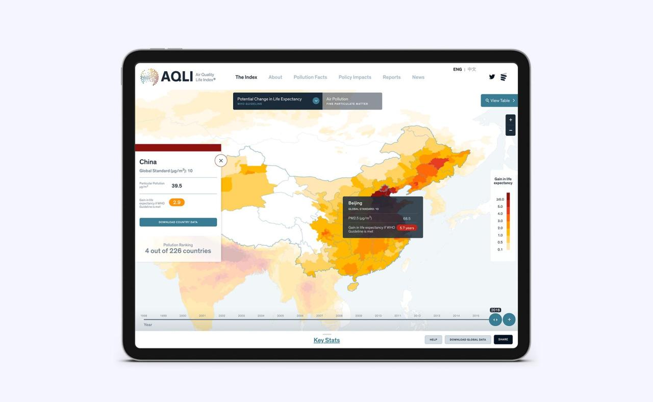 Air-Quality-Life-Index