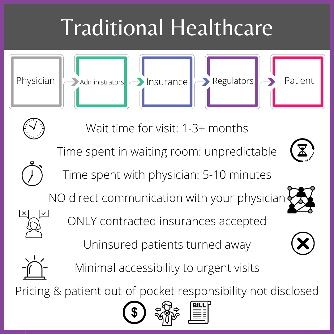 traditional-healthcare