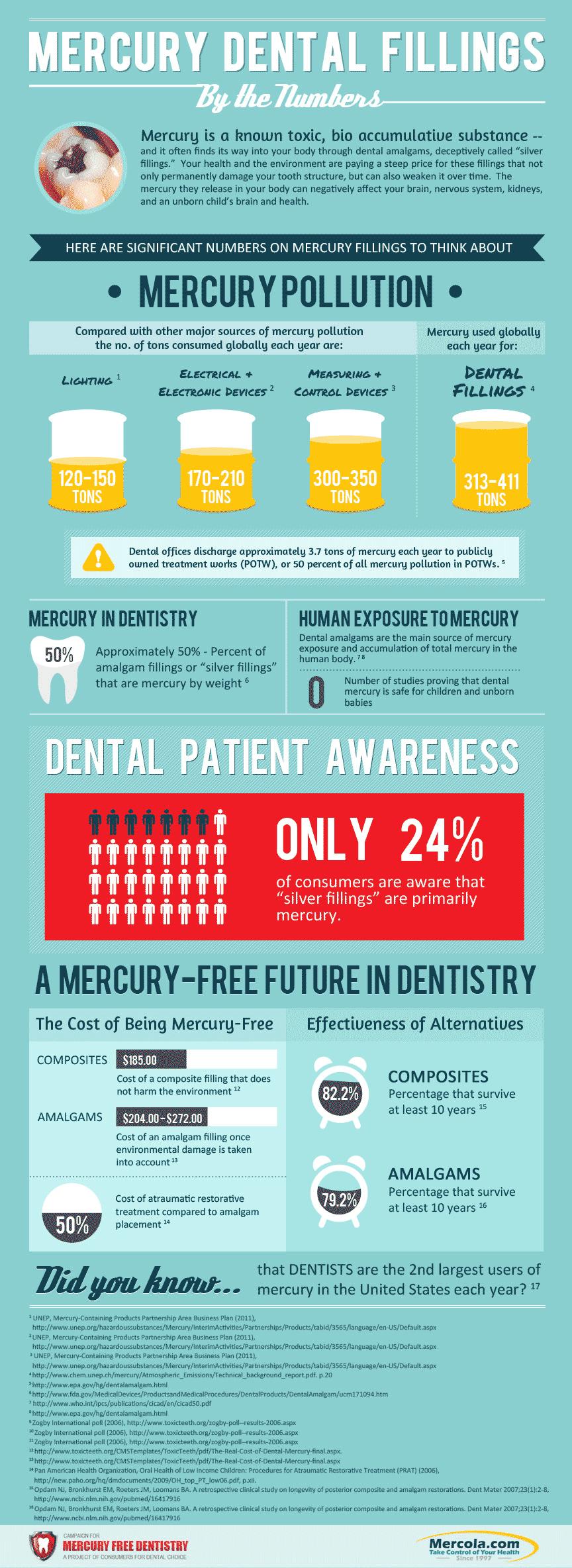 The Dangers of Mercury Fillings ~ https://healthpositiveinfo.com/mercury-fillings.html