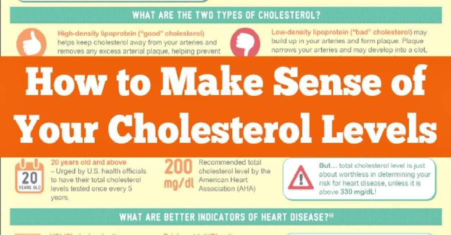 How to Make Sense of Your Cholesterol Levels