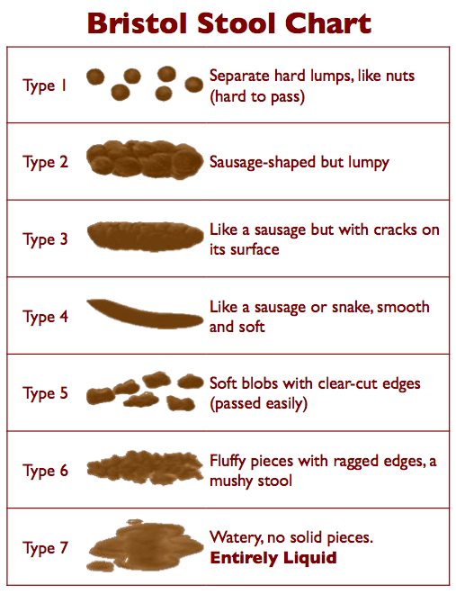 Learn whether your poop is normal poop with the Bristol Stool Chart ~ https://healthpositiveinfo.com/what-your-poop-says.html