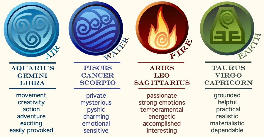 What Type of Sign Are You? Air, Water, Fire, or Earth?