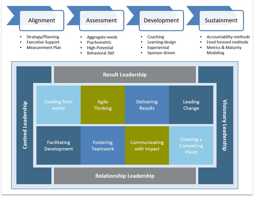 RGP Consulting Services - Leadership Capability