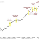Flu bugs and markets