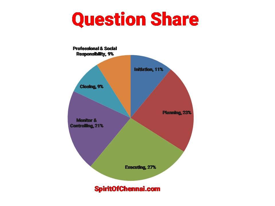 PMP Exam Chennai: Question Share