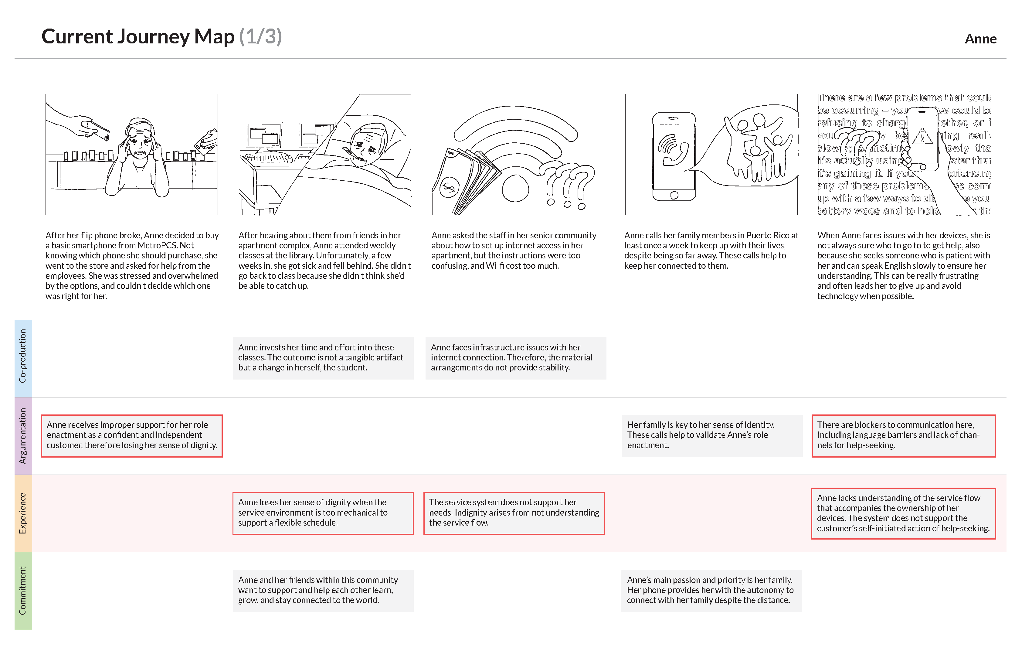Current Customer Journey_Page_1