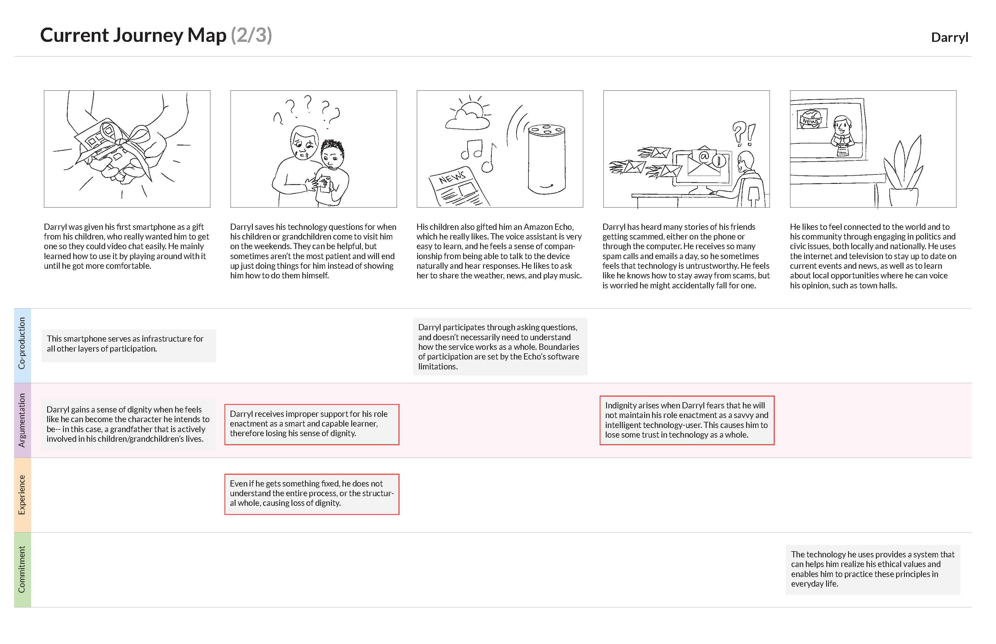 Current Customer Journey_Page_2