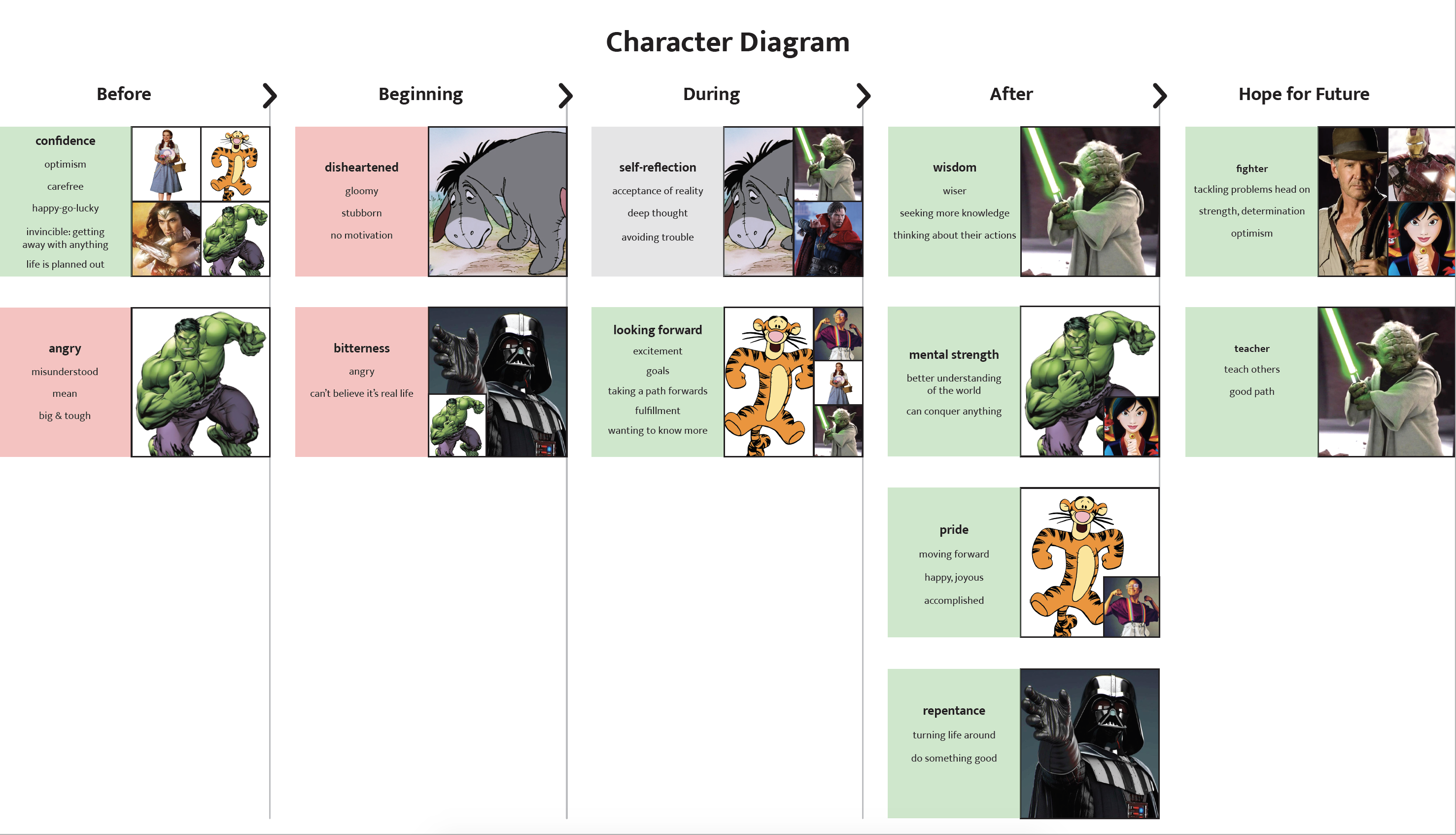 Character Diagram