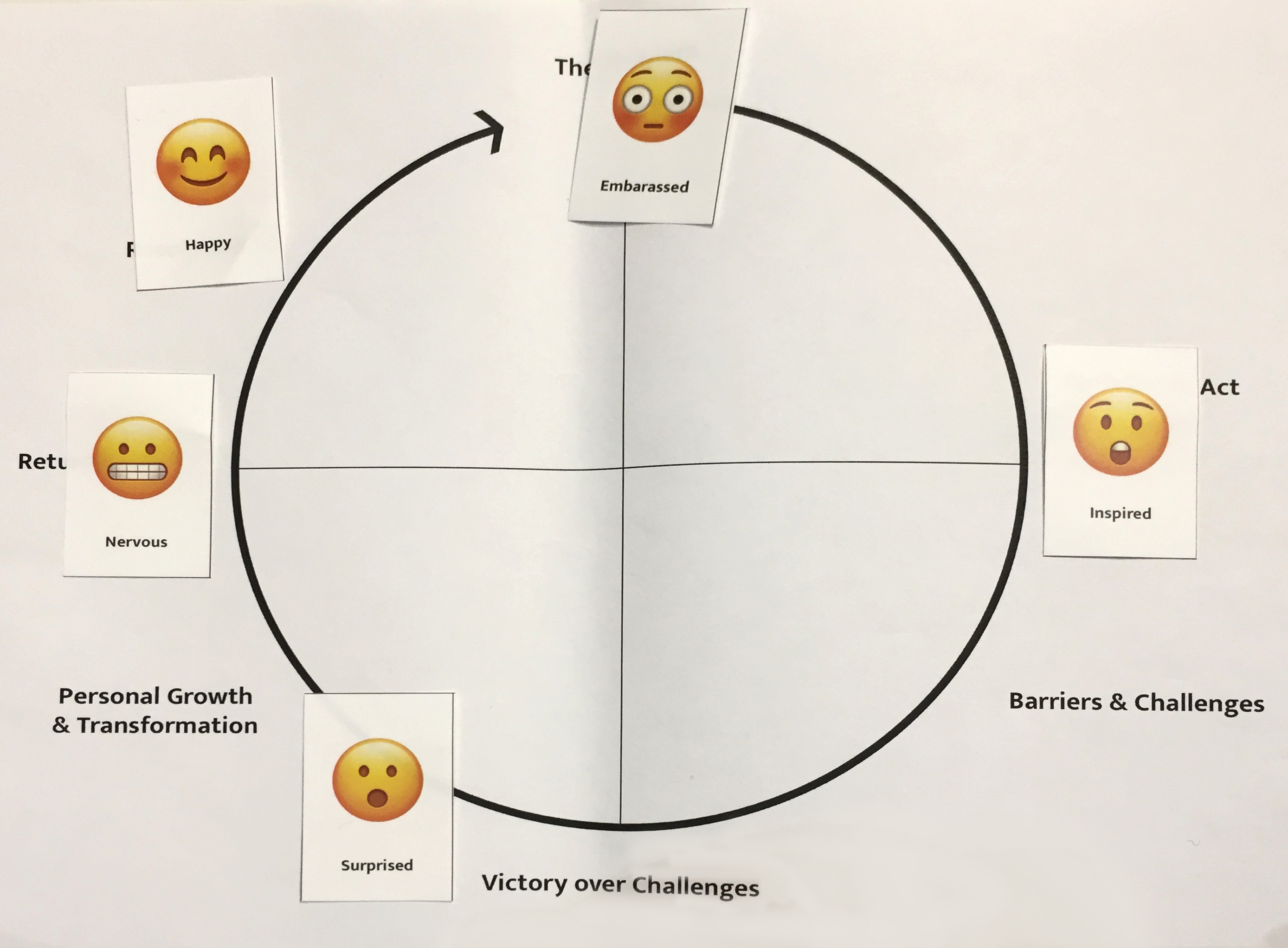 Showing an emotional journey diagram