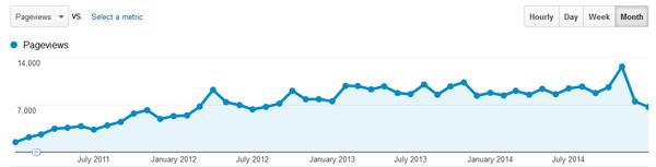 TDW-analytics-pageviews