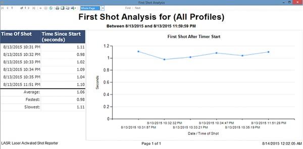 LASR-first-shot-analysis