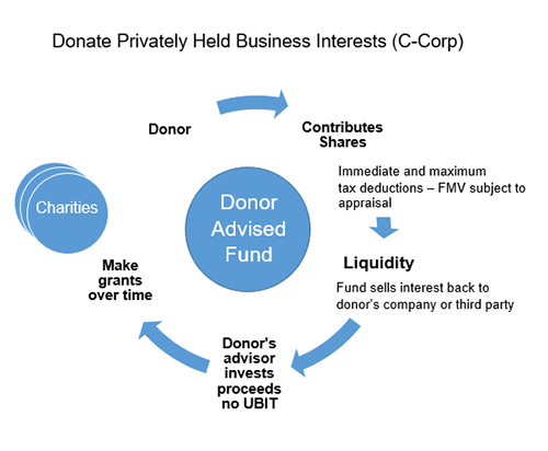 Donate Privately Held C-Corp