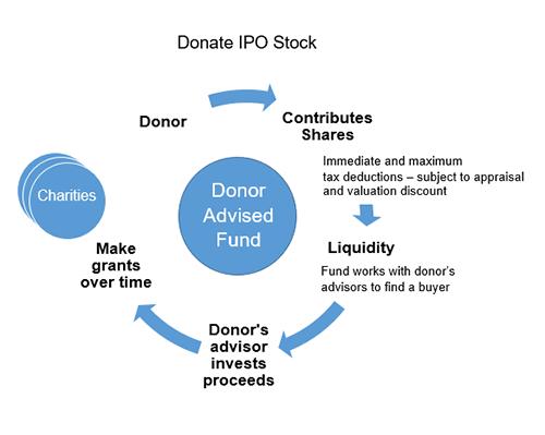 Donate IPO Stock