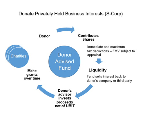 Donate Privately Held S-Corp