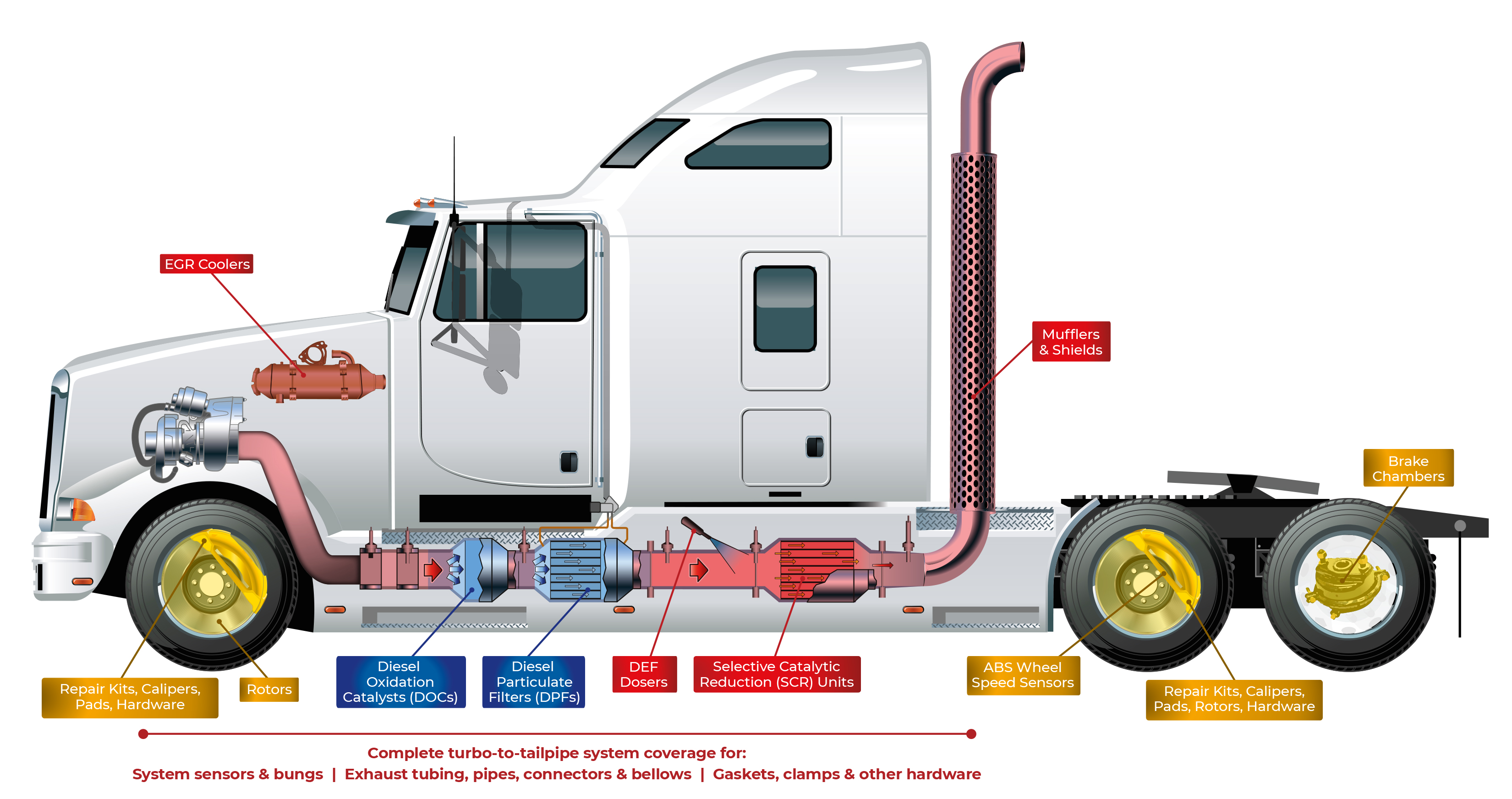 Assembly Details of the DPF and DOC on a semi truck