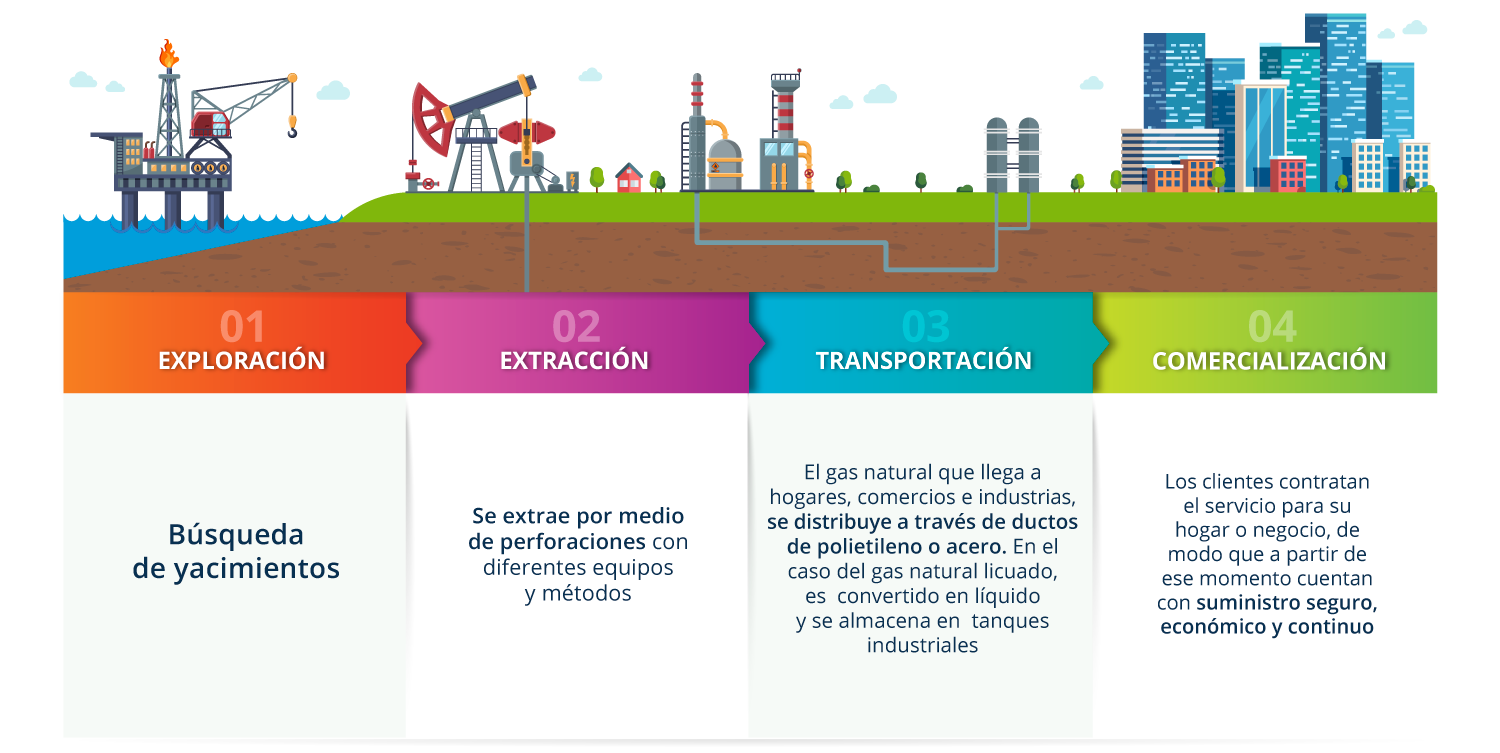 AMGN_Info_GN_Proceso