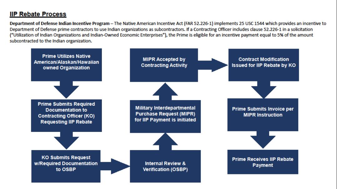 DOD Indian Incentive Program