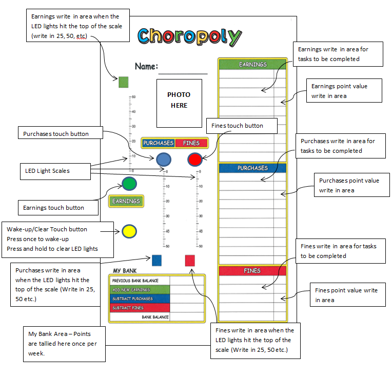 Choroply Board Layout