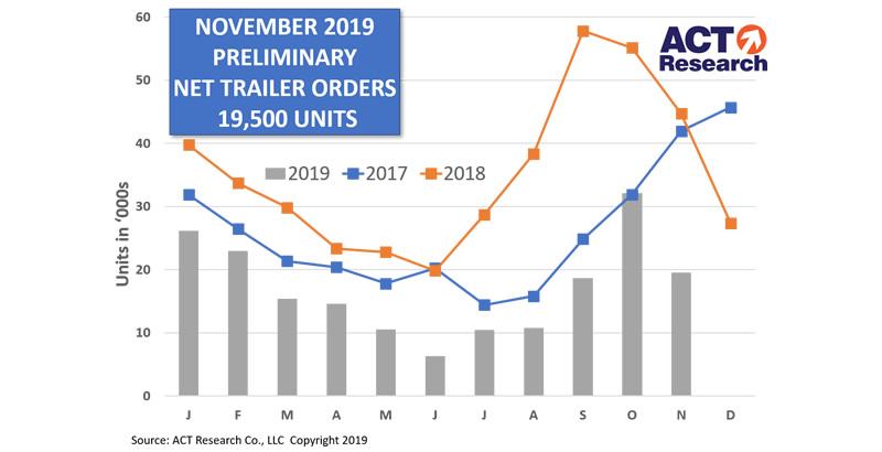 ACT Research Reports November Trailer Orders