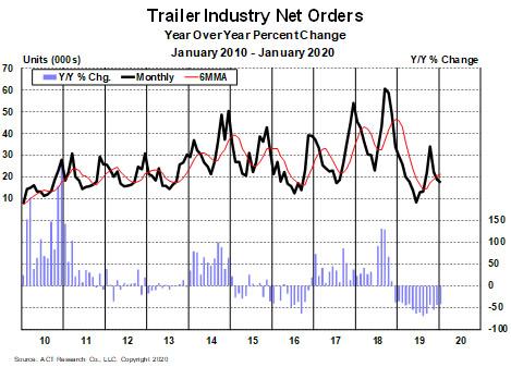 Trailer Industry Net Orders - Jan 2020