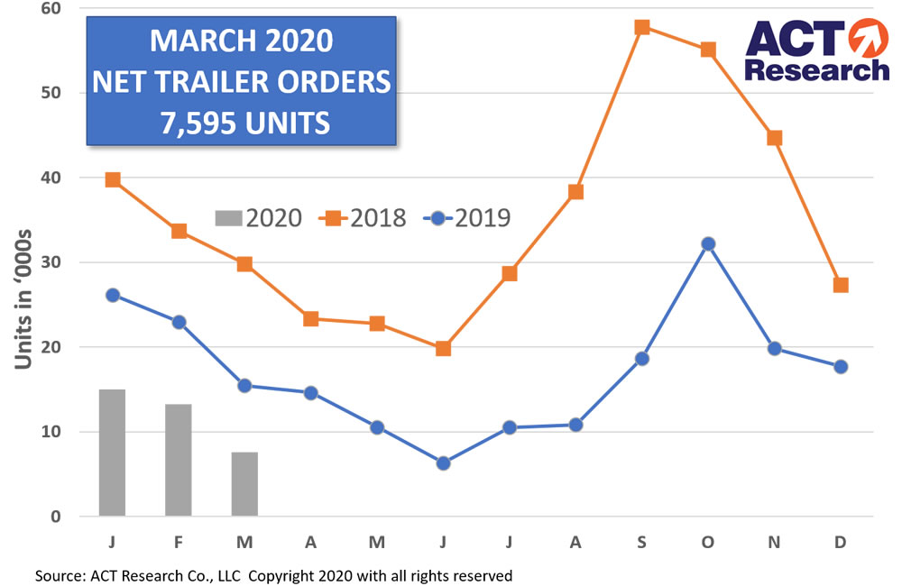 March 2020 US Trailer Orders