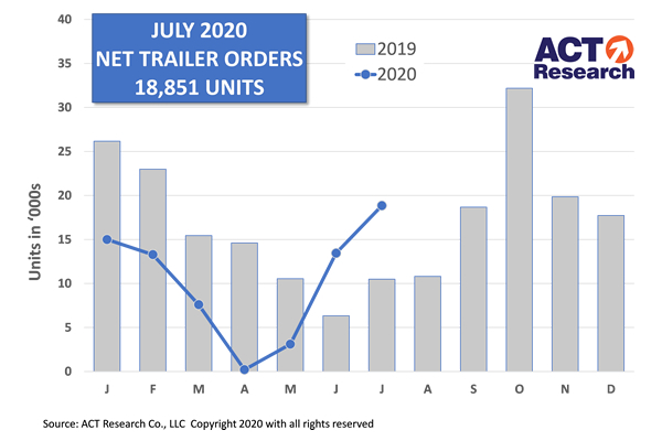 US Trailer Orders Improve in July