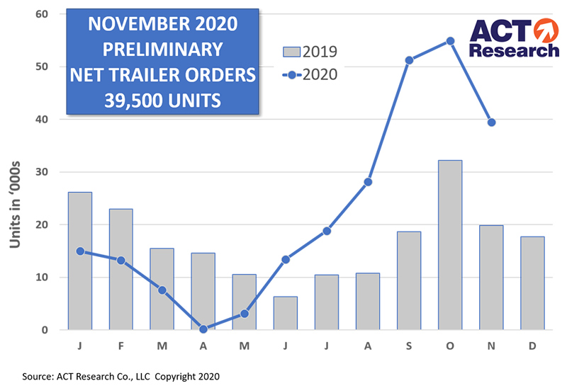 US Trailer Orders for November