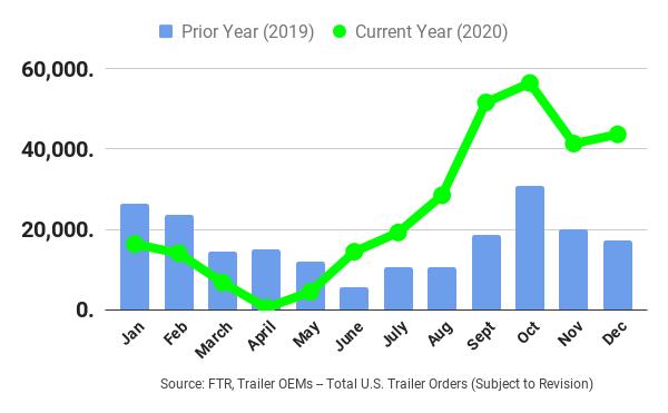 Trailer Orders - 2020