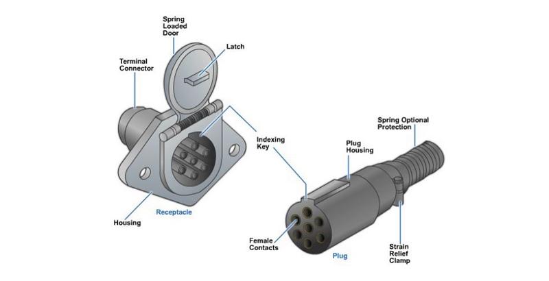 7-Way Receptacle and Plug