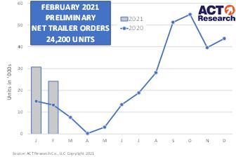 February Trailer Orders