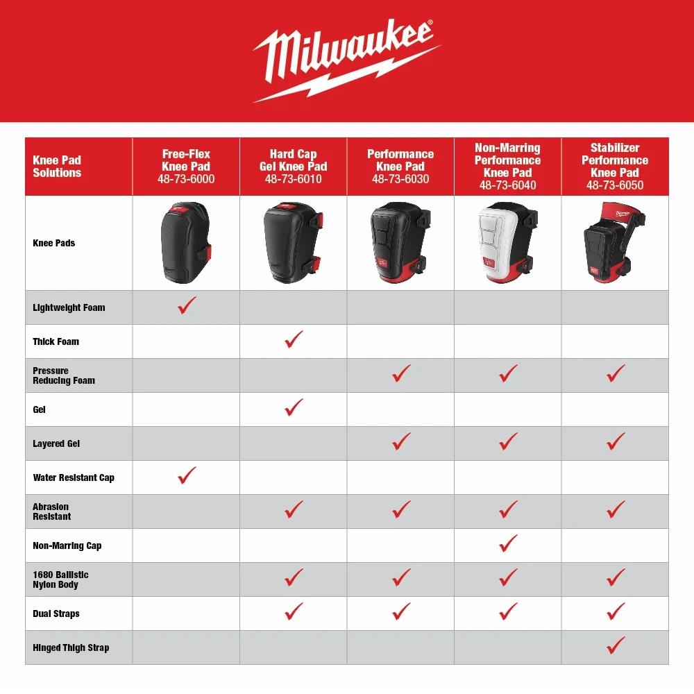 Milwaukee Knee Pad Models
