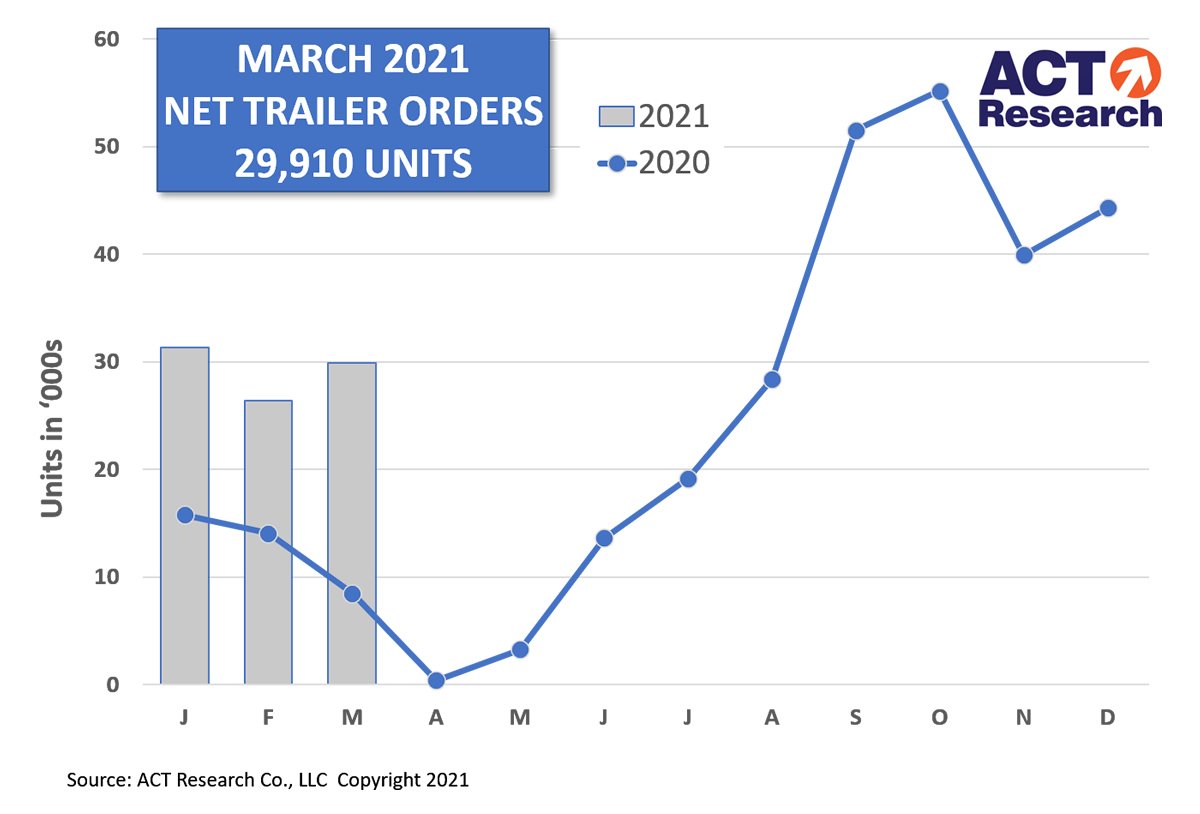 Trailer Orders for March 2021