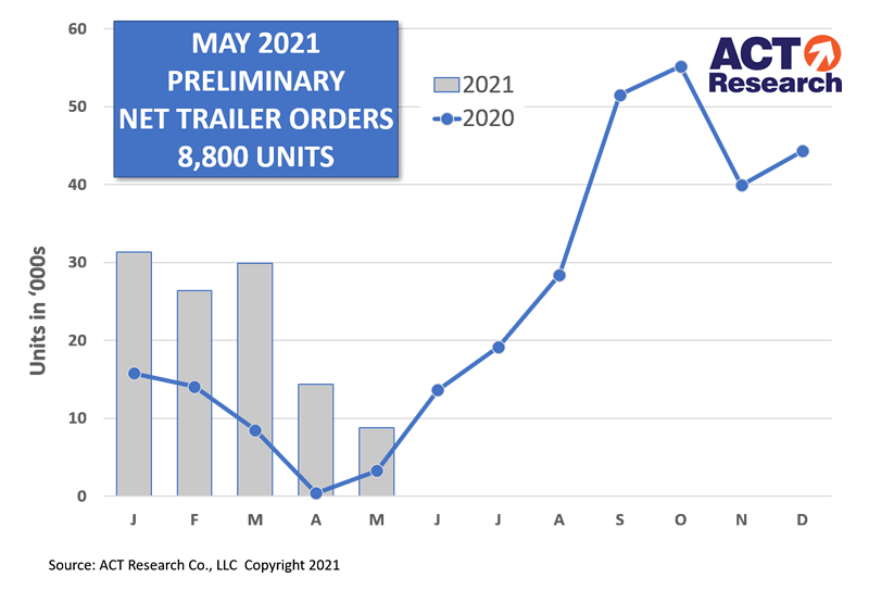 Trailer Orders for May 2021