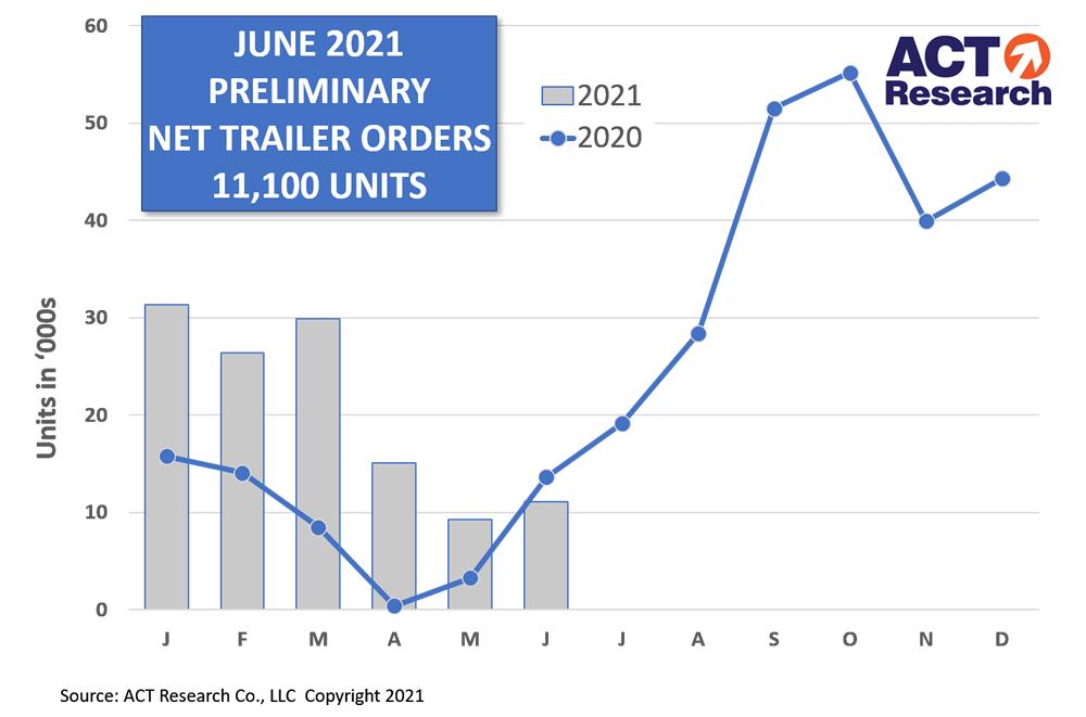 Trailer Orders for June 2021